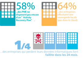 50% des PME ne disposent pas encore du Recovery Security Plan - 64% effectuent une sauvegarde lovale (pas dans le cloud) - 1/4 des entreprises qui perdent leurs données informatiques ferment dans les 24 mois